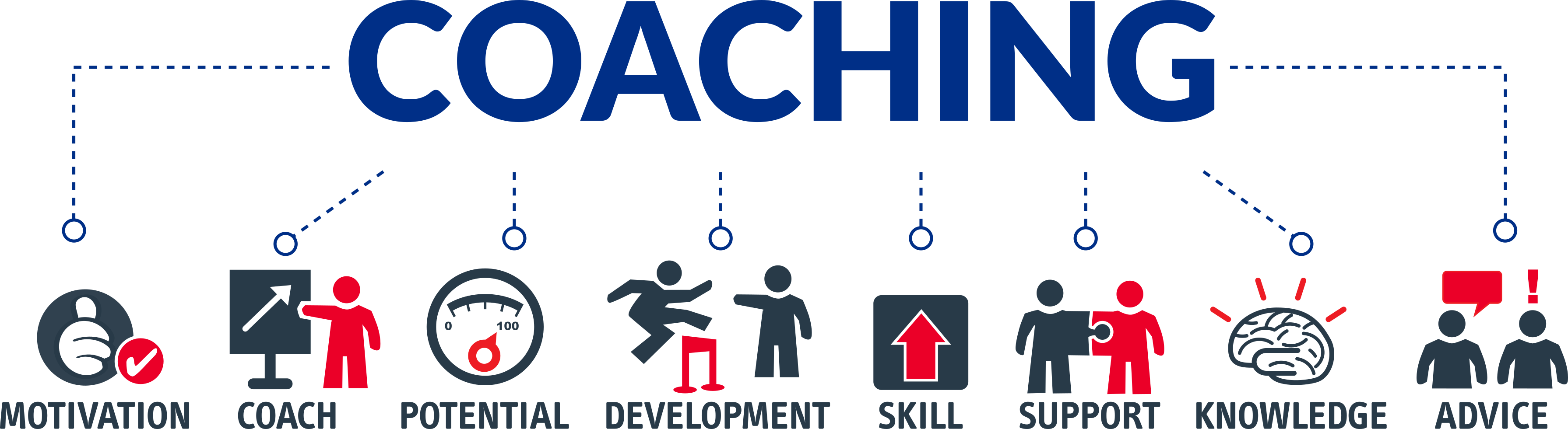 Effective Leadership Coaching Is Crucial